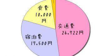 台湾・台北旅行にかかった費用