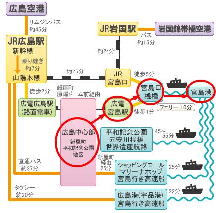 hiroshima-miyajima-access